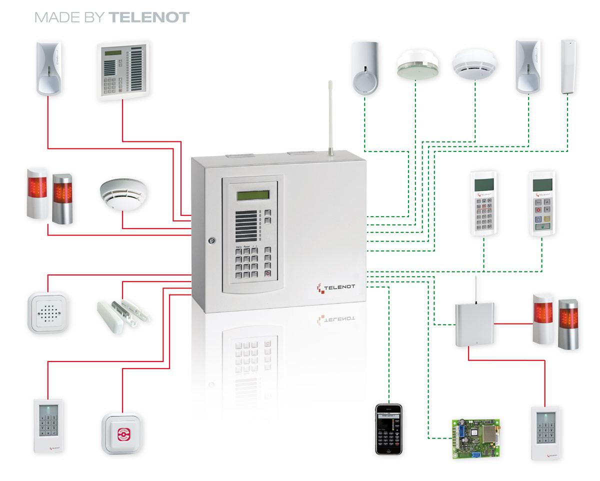 Einbruchmeldeanlage Telenot